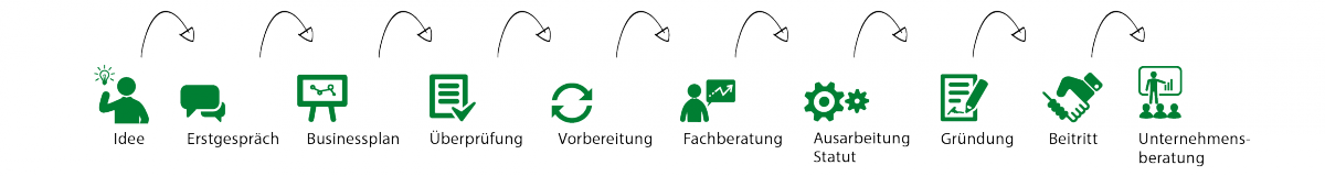 Raiffeisen-Start-up-Grafik-2
