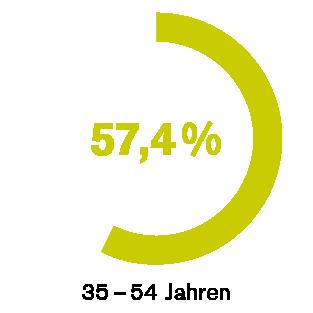 Faszination Web 2.0 – 57,4 % – 35-54 Jahren