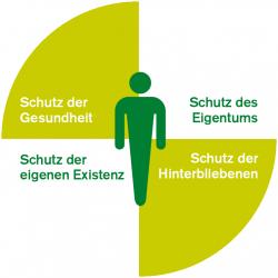 Vier wichtige Dimensionen der Absicherung