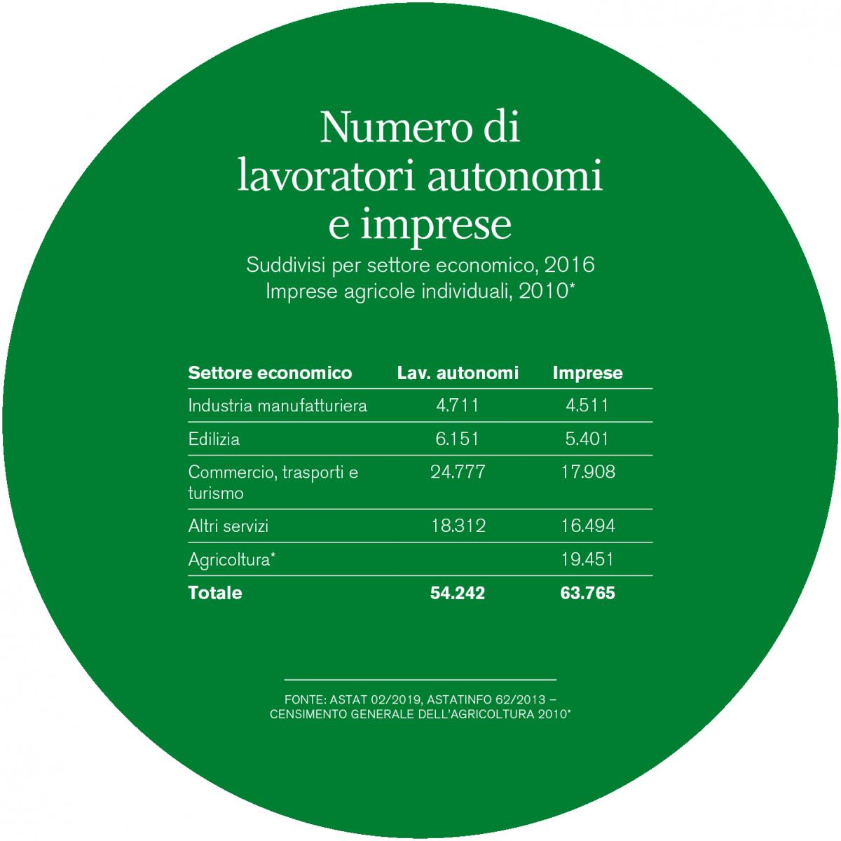 Grafica lavoratori autonomi